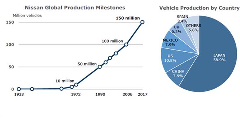 Nissan 150 millones de vehículos producidos en todo el mundo