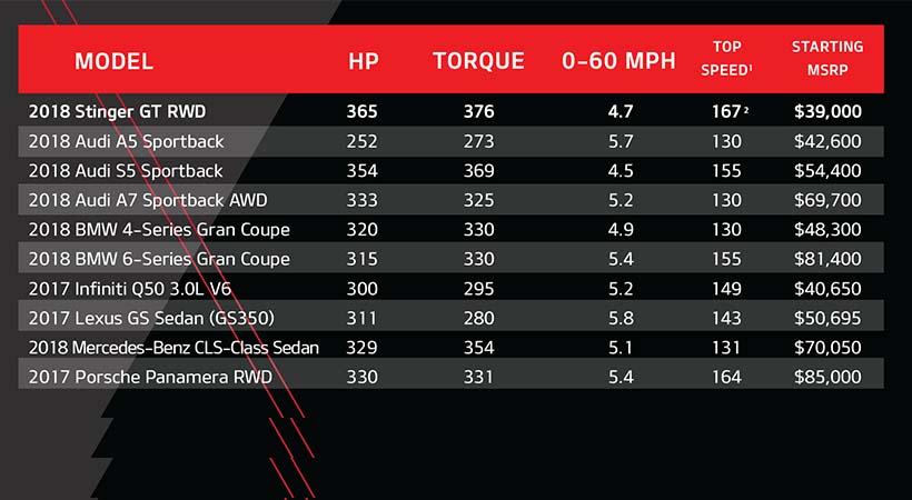 Kia Stinger vs Porsche Panamera