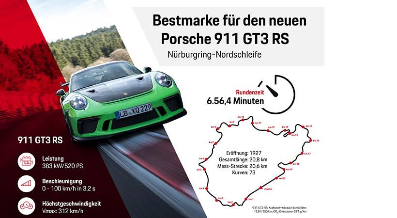 Récord Porsche 911 GT3 RS