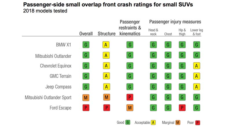 SUVs más seguras para el pasajero en caso de un accidente