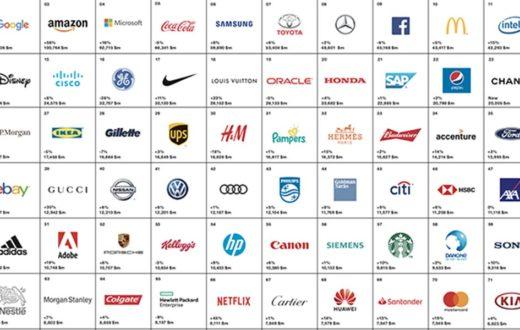 Top 10 marcas de autos 2018, en la era del cambio total