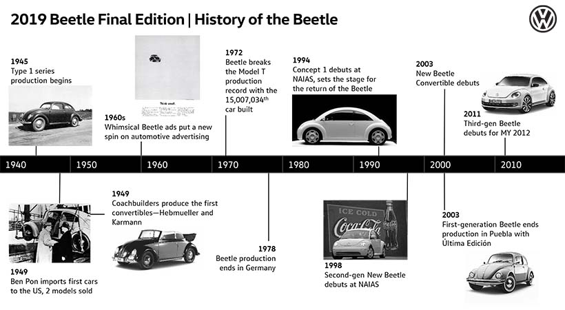 Adiós Volkswagen Beetle