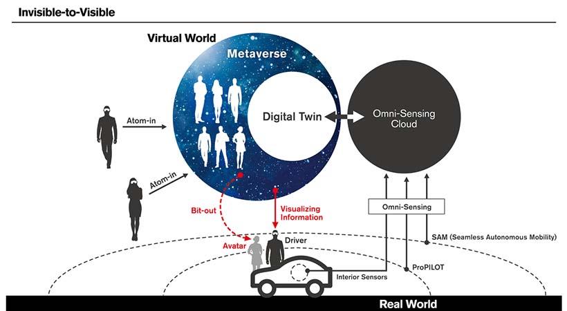 Nissan CES Las Vegas 2019, lo real y lo virtual en el auto conectado