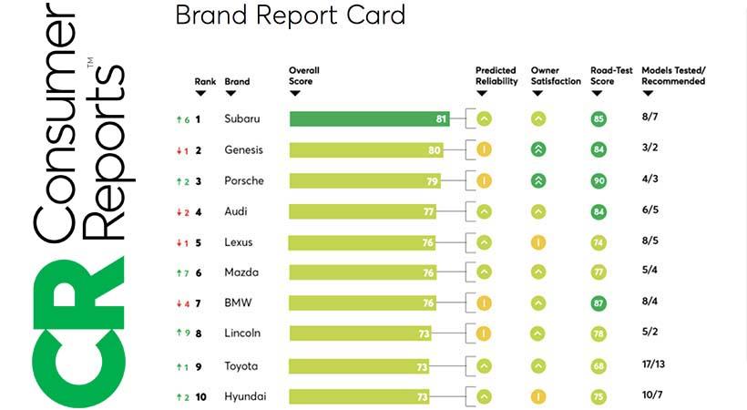 Top 10 marcas más confiables Consumer Reports 2019; Subaru No. 1