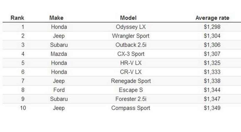 autos más caros y más baratos de asegurar