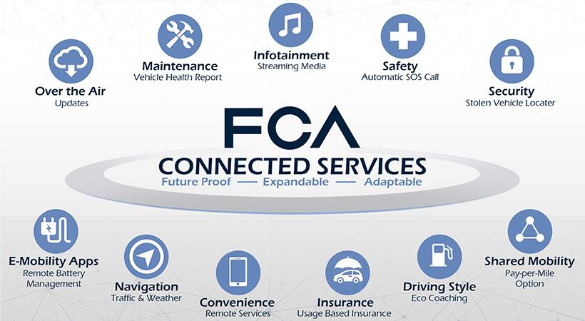 Uconnect Market, plataforma digital de comercio para vehículos