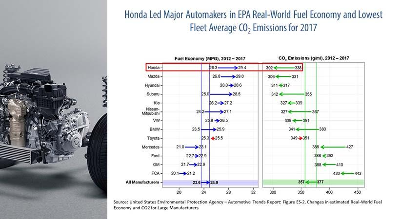 Records Honda y Acura