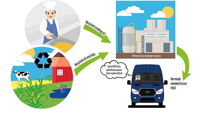 Mejores combustibles alternativos para coches
