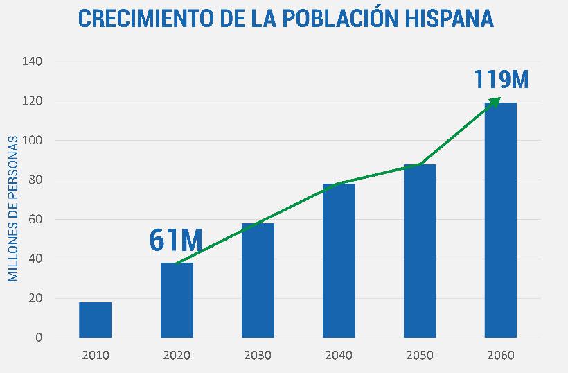 Crecimiento Hispano