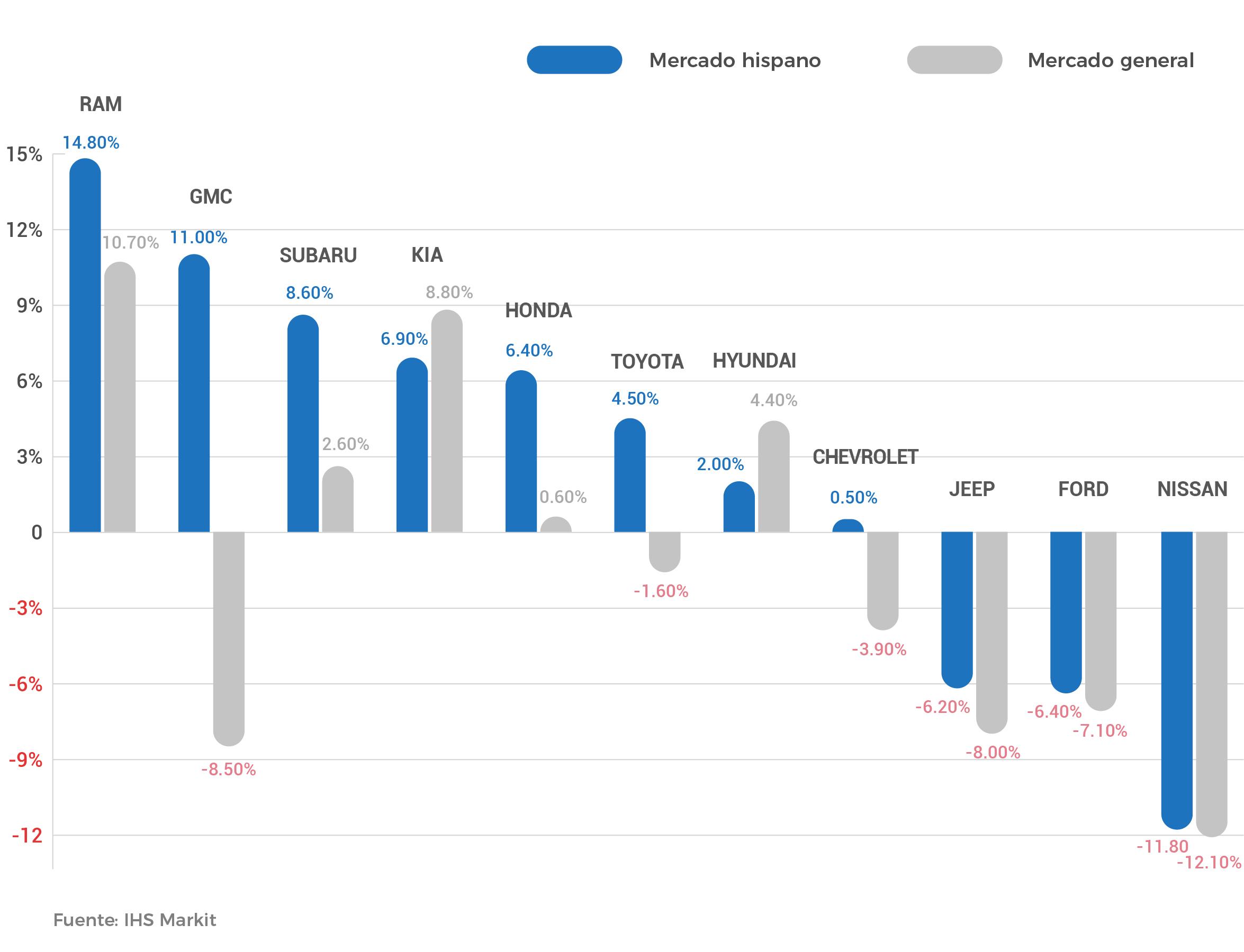 Impacto hispano comparado con el mercado general