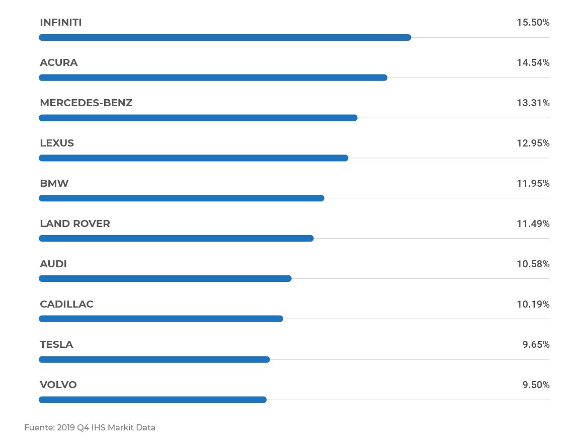Impacto Hispano: Marcas de lujo más compradas por los Hispanos